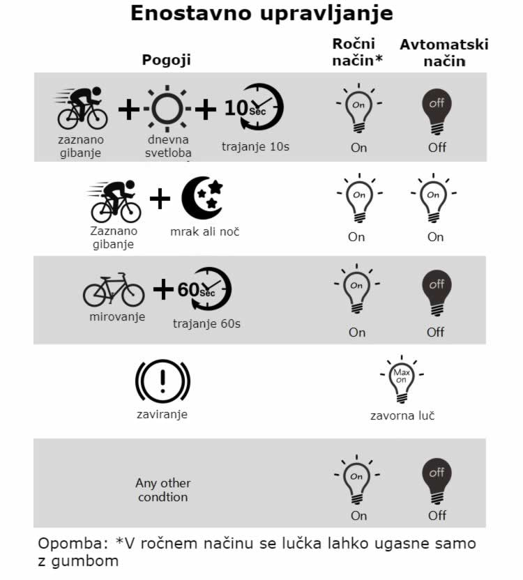 Pametna lučka za kolo